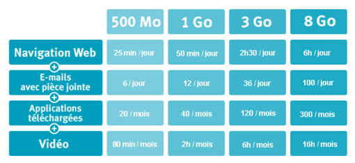 consommation-3g-4g-bouygues